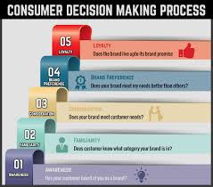 Ultimate guide to consumer decision making process - Viral Media