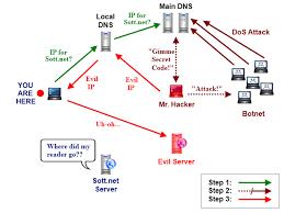 Dude Your Web Sites Been Hacked Scotties Tech Info