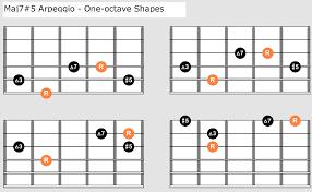 Augmented Maj7 Arpeggios Maj7 5 Guitar Charts Theory