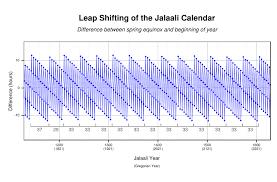 Year To Year Calendar Leap Year Wikipedia