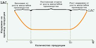 Вопрос Издержки производства в долгосрочном периоде Если положительный эффект масштаба исчерпывается достаточно быстро а отрицательный не наступает в течение длительного времени то долгосрочные средние
