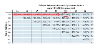 Drop Vs Deferred Retirement Pensioncheck Online Fppa