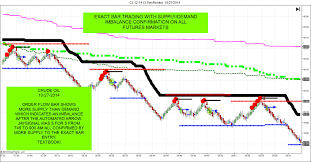 Gold Futures Chart Live Forexpros Gold Futures