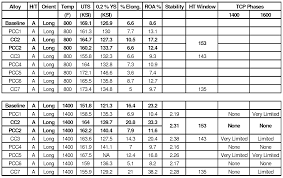 Cast Aluminum Density Of Cast Aluminum