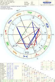 13 Sign Astrology Birth Chart