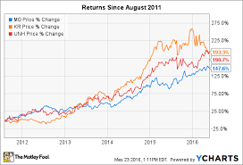 3 Stocks That Have Tripled Returns For Investors In The Last
