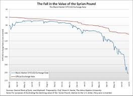 Syrias Annual Inflation Hits 200 Cato Liberty