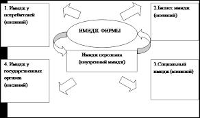 Курсовая работа Инструментарий анализа имиджа предприятия Предлагаемая структура корпоративного имиджа предприятия представлена на рисунке 3