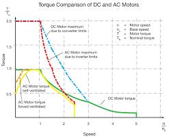 torque parison of dc and ac motors motor sd in per unit
