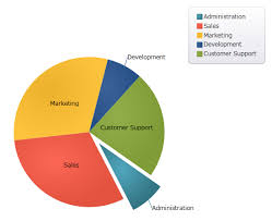Categorical Data Charts Xampiechart