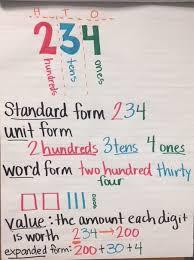 2nd Grade Math Anchor Charts 2nd Grade Level Teachers Math