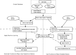 Flow Chart Of The Implementation Of Machine Learning For