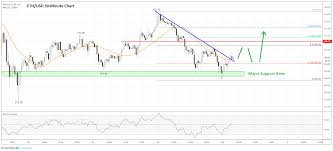 Ethereum Price Usd Chart Ethereum Price Analysis Eth Could Start Fresh Increase