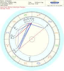 Bentinho Massaro Birth Chart Impressions Virgo Sun