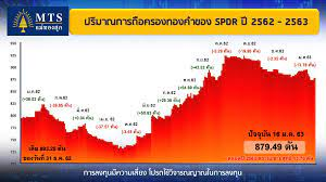 สรุปข่าวราคาทองคำ (ภาคเช้า) ประจำวันที่ 17 มกราคม 2563 | MTS Gold ห้างทองแม่ ทองสุก