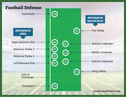 Football Positions Guide Offensive Defensive And Special