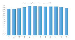 Pontevedra Water Temperature Philippines Sea Temperatures