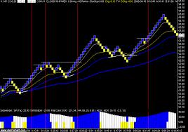 Crude Oil Renko Chart Prepare To Be Wrong Crude Oil Renko Charts