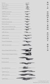 Enterprise Size Comparison Chart Starships On Pinterest Star Trek Uss Enterprise And Star