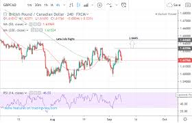 Gbpcad Live Chart Pound To Canadian Dollar Week Ahead Forecast Exchange Rate