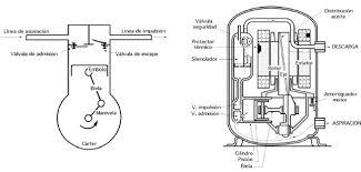compresor de aire partes. en el caso de compresores pequeños lugar segmentos se utilizan pistones con ranuras, que aseguran la estanqueidad por las importantes pérdidas compresor aire partes