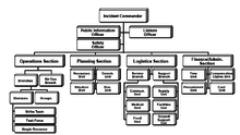 Ics Structure Chart Incident Command System Wikipedia