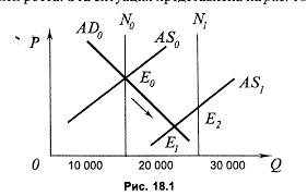Экономический рост интенсивный и экстенсивный Реферат Предположим что экономическая система первоначально находится в состоянии равновесия в точке eо Затем уровень естественного реального объема производства