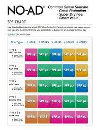 Spf Chart Sunscreen Beauty Sun Care