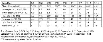 Hemoglobin Page 2 John Bugay