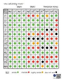 Solubility Rules And Chart Visual Literacy Map By Drawn To