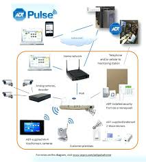 self install security system self install wired home security self install security system amazing self install wired home security systems new best gig security systems self install security