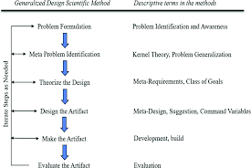 What Is Descriptive Evaluative Research Design Inducing Creativity In Design Science Research Springerlink