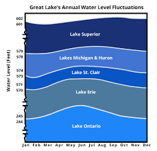Lake Superiors Water Levels Minnesota Sea Grant
