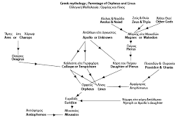 File Orpheus Linus Family Tree Greek Mythology English