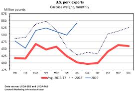 Pig Growth Chart Plains Pre Report Prognostications National Hog Farmer