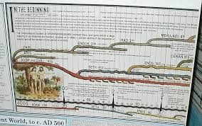 The Wall Chart Of World History Book History Of The World Chart Ap World History Spice Chart