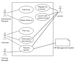 the poor overlooked lms use case   brandon hall group    use case diagram  david    s blog