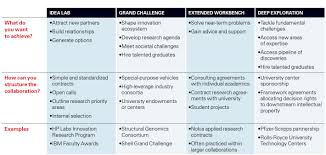 how to create productive partnerships universities four models of university industry collaboration