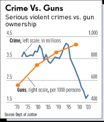 gun control statistics. Modren Control In Addition Despite The Media Drumbeat That Murders Involving Guns  Represent Number One Safety Threat To American Citizens Reality Is Completely  Intended Gun Control Statistics L