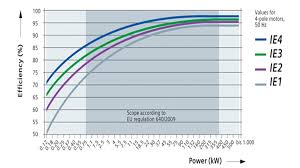 Ie3 Motor Efficiency Chart Electrical And Instrumentation Engineering Energy Efficient