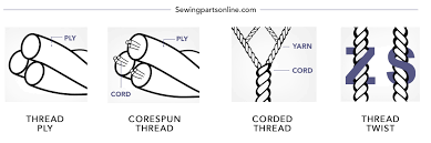 Leather Sewing Thread Size Chart Thread Mastery A Guide To Understanding Thread Sewing