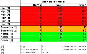 Blood Glucose Levels Chart Diabetes Blood Sugar Levels Chart Good Glucose Normal South