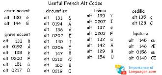 This alphabet assigns french names and words to the letters of the alphabet for clearer anunciation on the telephone. Learn French Alphabet Learn French Language Alphabet Letters