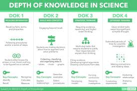 Depth Of Knowledge Chart Pdf