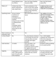 California Leave Laws Chart Understanding Pfl Dbl And Fmla Amtrust Financial