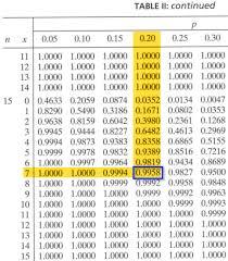 Binomial Chart Cumulative Binomial Probabilities Stat 414 415