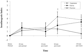 Effects Of Stevia Aspartame And Sucrose On Food Intake
