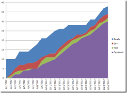 Flow Chart Excel Excel Cumulative Flow Diagram Ardalis