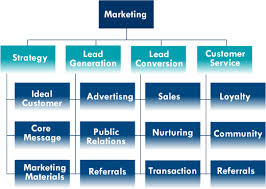 Where Does Social Media Fit In Your Marketing Organization