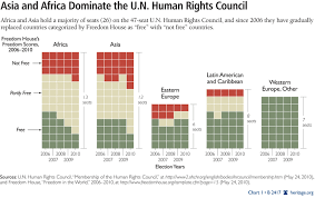 Elections For U N Human Rights Council Underscore The Need